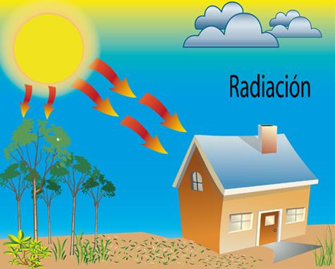 Transferencia del calor por radiacion